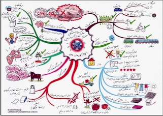 persian-global-warming-mindmap